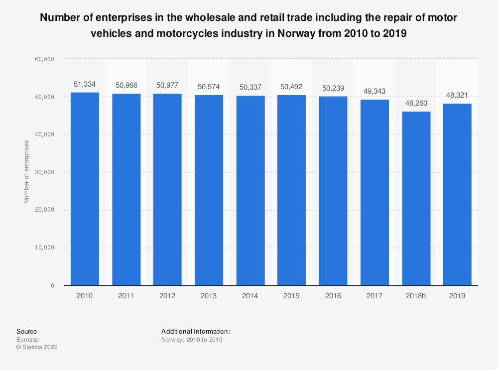 Statistic: Number of enterprises in the wholesale and retail trade including the repair of motor vehicles and motorcycles industry in Norway from 2008 to 2015   Statista