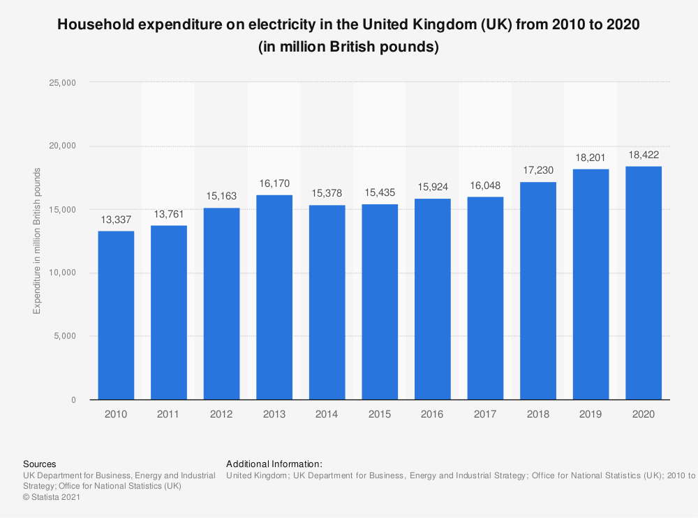 Statistic: Total household expenditure on electricity in the United Kingdom (UK) from 2010 to 2019 (in million British Pounds) | Statista