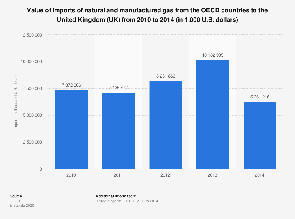 Statistic: Value of imports of natural and manufactured gas from the OECD countries to the United Kingdom (UK) from 2010 to 2014 (in 1,000 U.S. dollars) | Statista