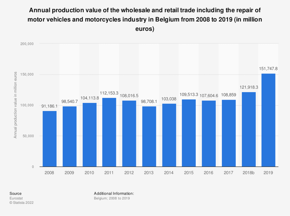 Statistic: Annual production value of the wholesale and retail trade including the repair of motor vehicles and motorcycles industry in Belgium from 2008 to 2015 (in million euros)   Statista