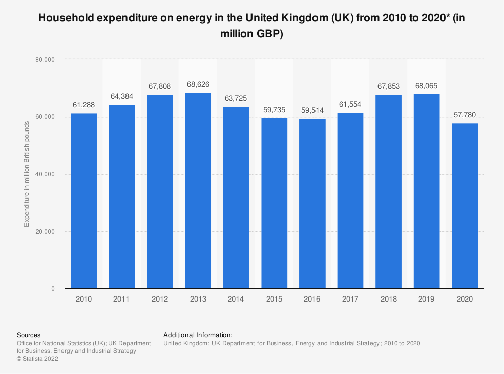 Statistic: Total household expenditure on energy in the United Kingdom (UK) from 2010 to 2018 (in million GBP)* | Statista