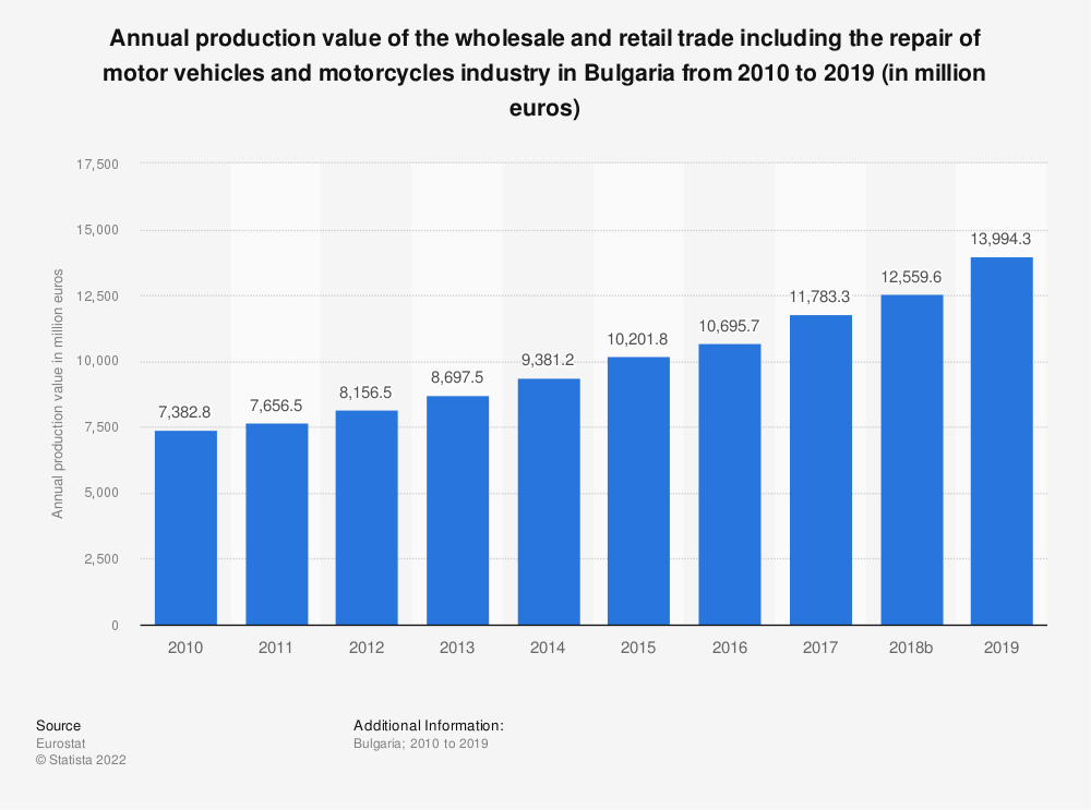 Statistic: Annual production value of the wholesale and retail trade including the repair of motor vehicles and motorcycles industry in Bulgaria from 2008 to 2015 (in million euros) | Statista