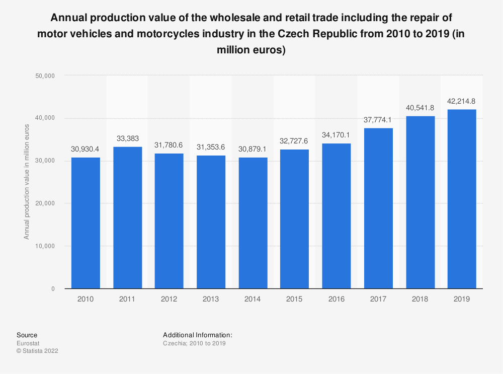 Statistic: Annual production value of the wholesale and retail trade including the repair of motor vehicles and motorcycles industry in the Czech Republic from 2008 to 2015 (in million euros) | Statista