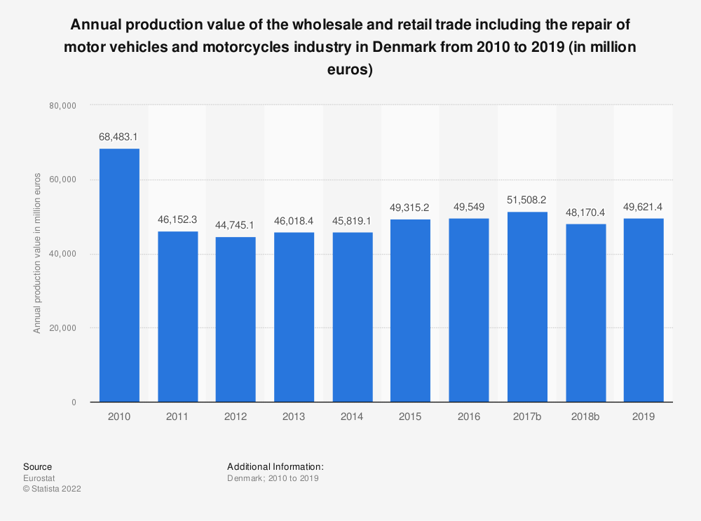 Statistic: Annual production value of the wholesale and retail trade including the repair of motor vehicles and motorcycles industry in Denmark from 2008 to 2015 (in million euros) | Statista