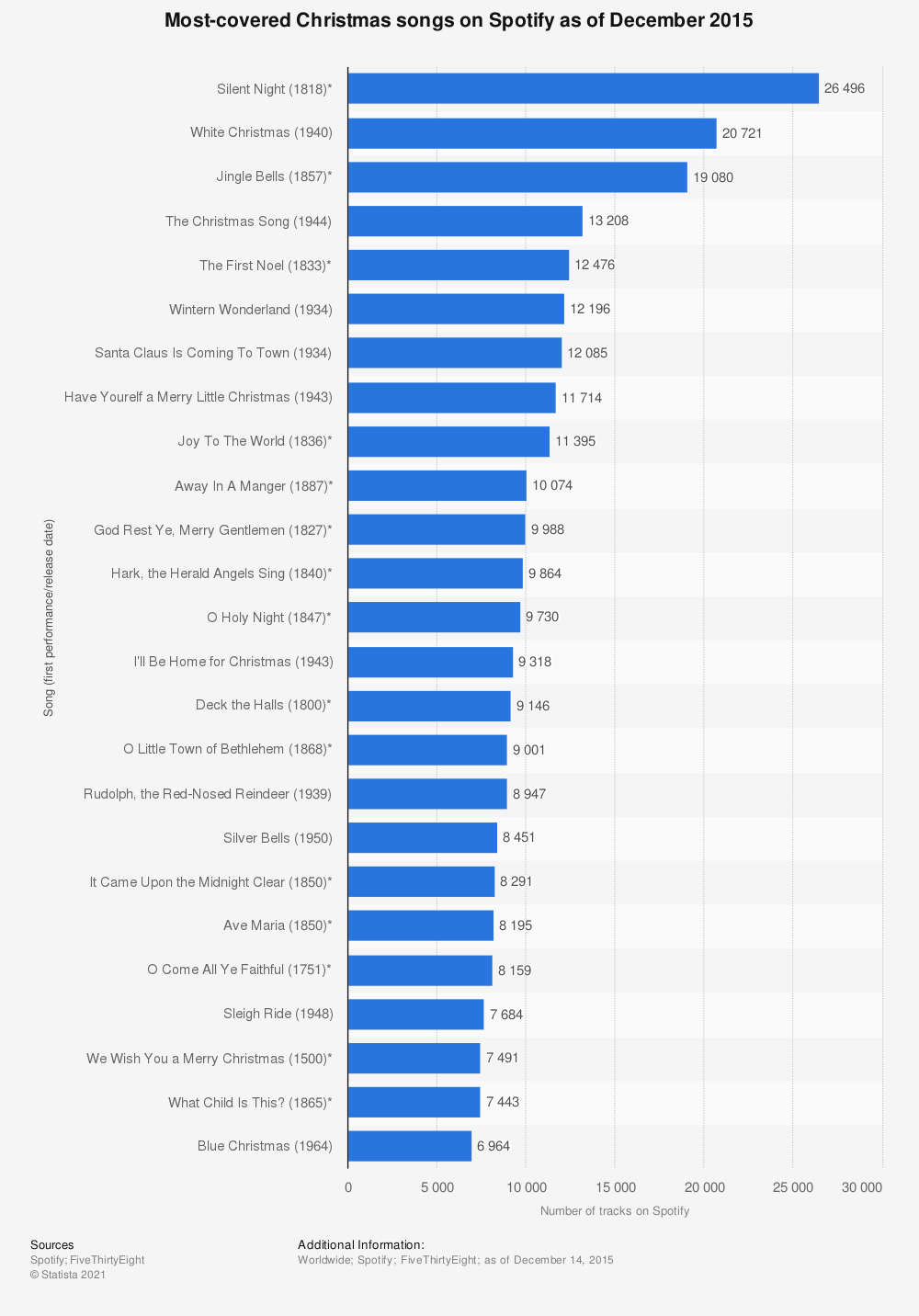 Statistic: Most-covered Christmas songs on Spotify as of December 2015 | Statista