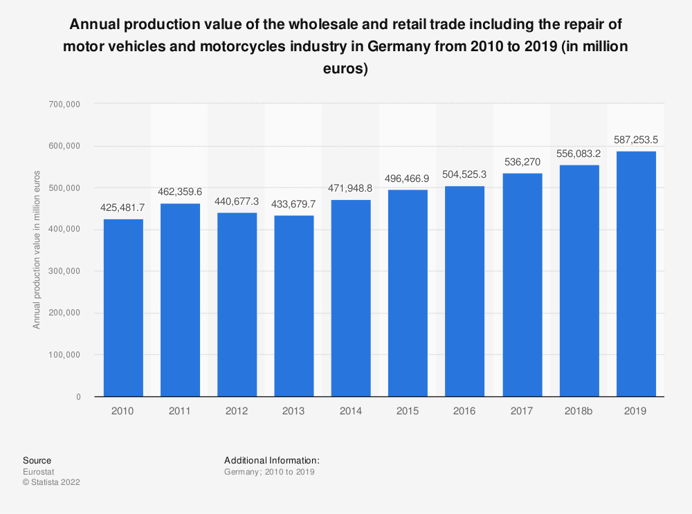 Statistic: Annual production value of the wholesale and retail trade including the repair of motor vehicles and motorcycles industry in Germany from 2008 to 2016 (in million euros) | Statista