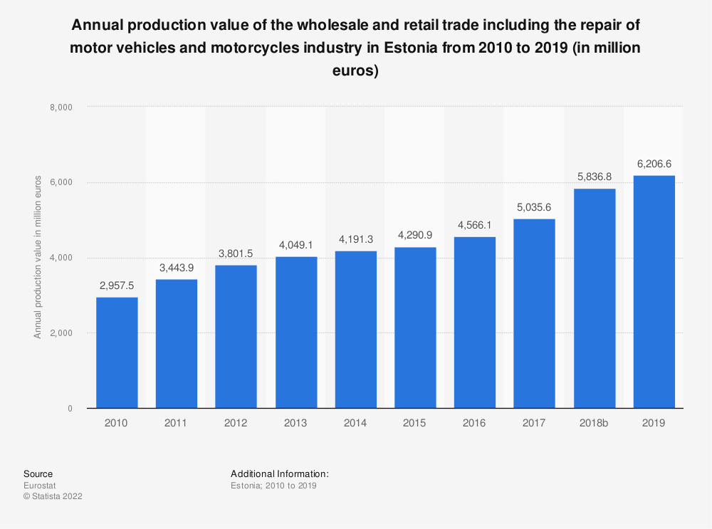 Statistic: Annual production value of the wholesale and retail trade including the repair of motor vehicles and motorcycles industry in Estonia from 2008 to 2015 (in million euros) | Statista