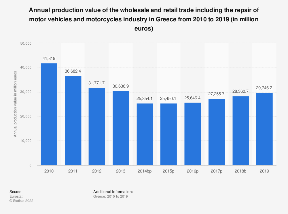 Statistic: Annual production value of the wholesale and retail trade including the repair of motor vehicles and motorcycles industry in Greece from 2008 to 2015 (in million euros) | Statista