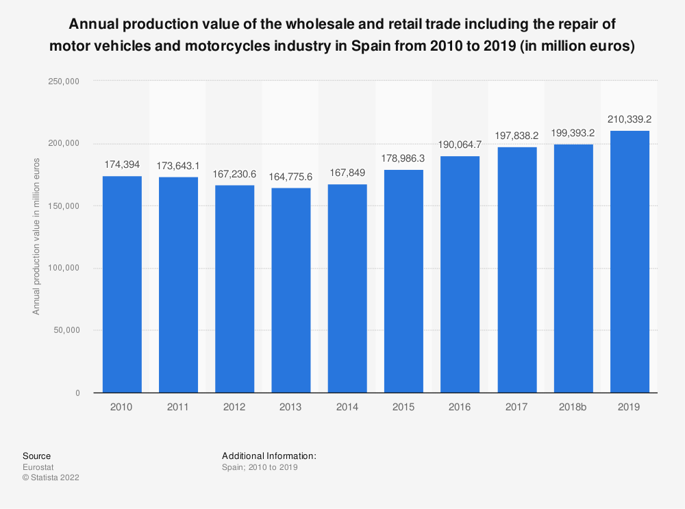 Statistic: Annual production value of the wholesale and retail trade including the repair of motor vehicles and motorcycles industry in Spain from 2008 to 2016 (in million euros) | Statista