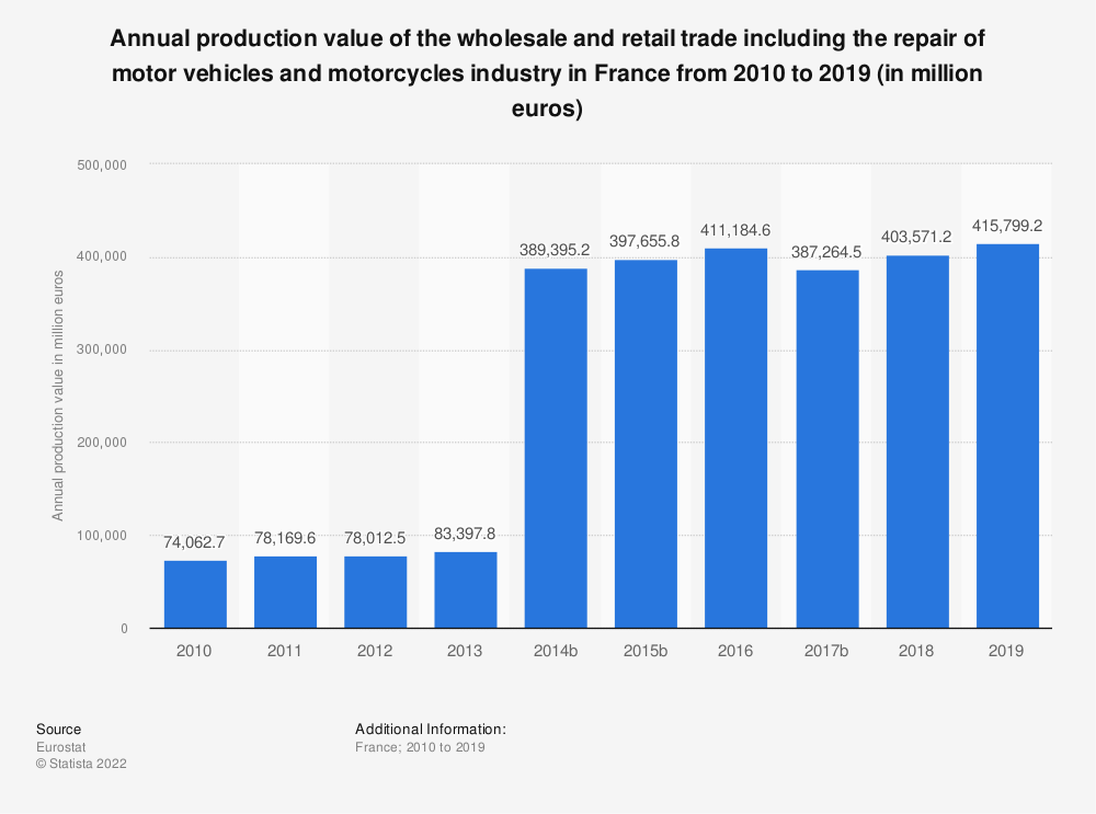 Statistic: Annual production value of the wholesale and retail trade including the repair of motor vehicles and motorcycles industry in France from 2008 to 2017 (in million euros) | Statista