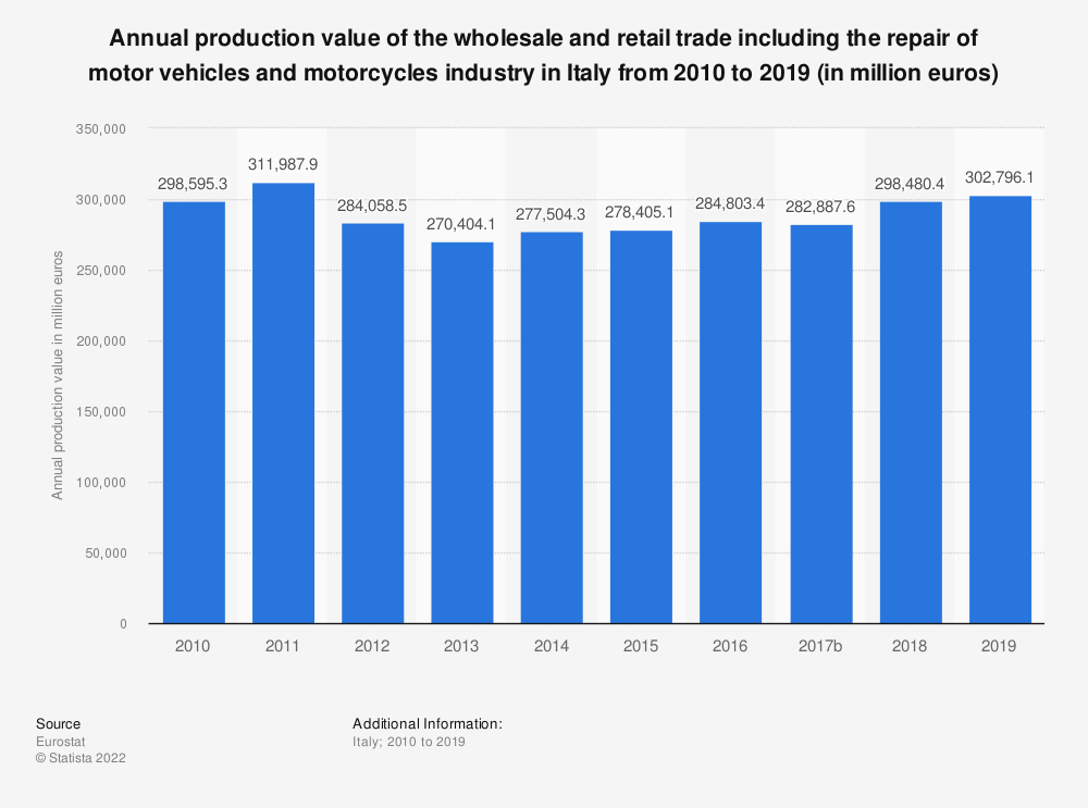 Statistic: Annual production value of the wholesale and retail trade including the repair of motor vehicles and motorcycles industry in Italy from 2008 to 2015 (in million euros) | Statista