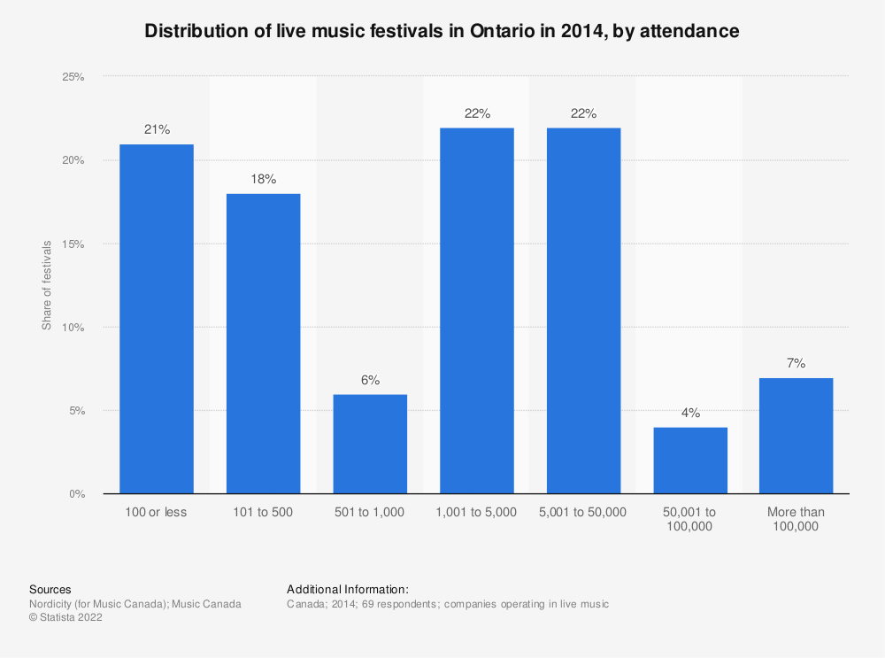 Statistic: Distribution of live music festivals in Ontario in 2014, by attendance | Statista