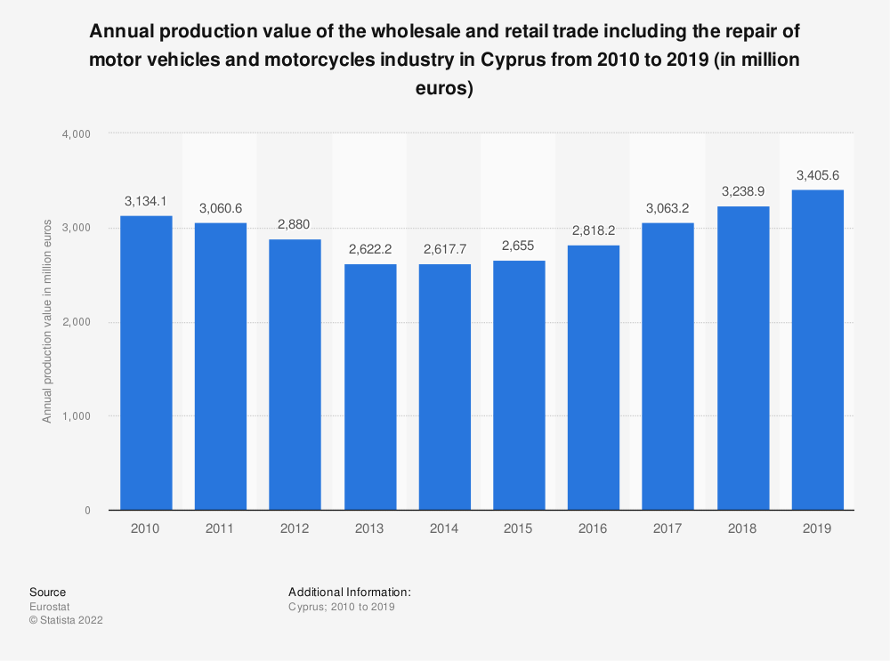 Statistic: Annual production value of the wholesale and retail trade including the repair of motor vehicles and motorcycles industry in Cyprus from 2008 to 2015 (in million euros) | Statista