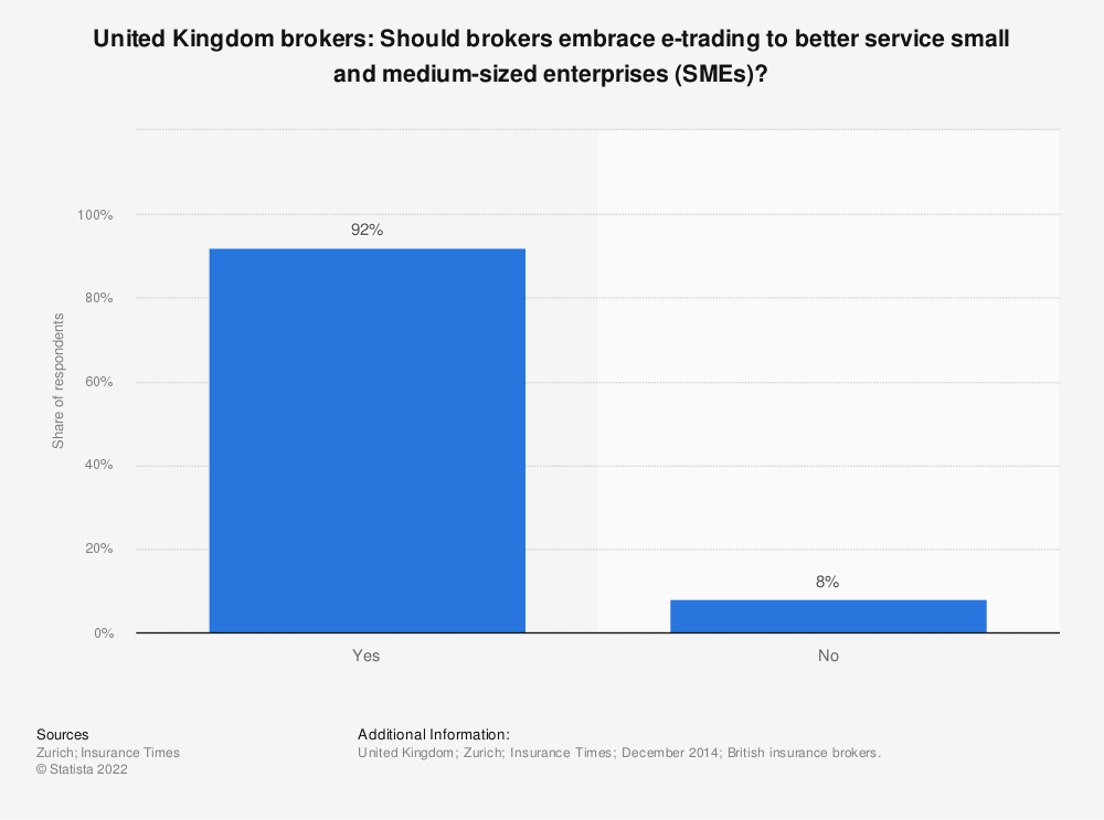 Statistic: United Kingdom brokers: Should brokers embrace e-trading to better service small and medium-sized enterprises (SMEs)? | Statista
