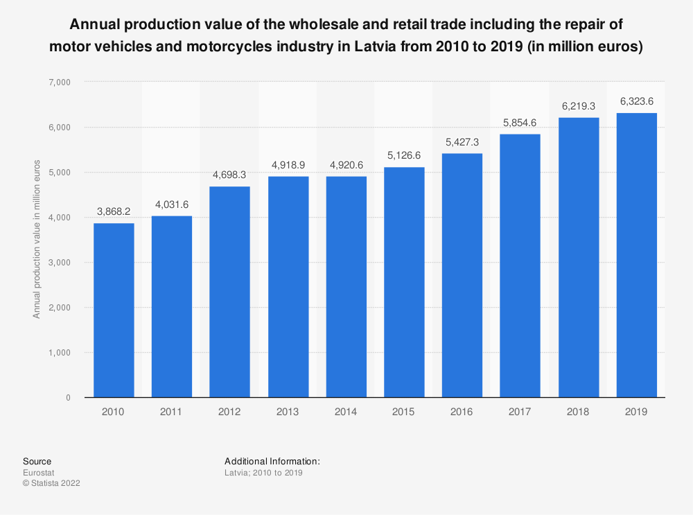 Statistic: Annual production value of the wholesale and retail trade including the repair of motor vehicles and motorcycles industry in Latvia from 2008 to 2015 (in million euros) | Statista