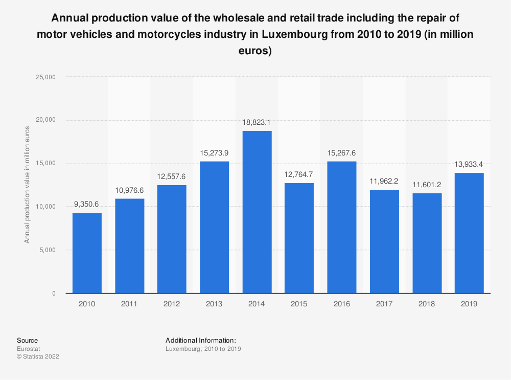 Statistic: Annual production value of the wholesale and retail trade including the repair of motor vehicles and motorcycles industry in Luxembourg from 2008 to 2015 (in million euros) | Statista