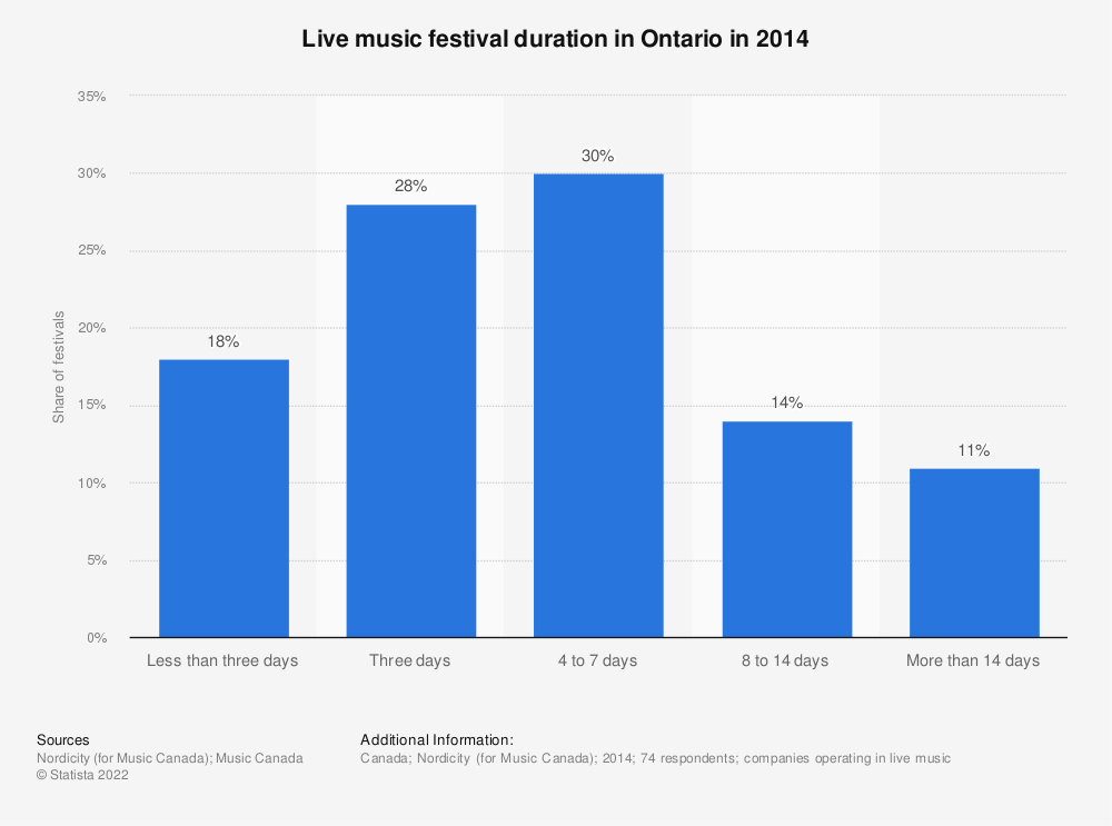 Statistic: Live music festival duration in Ontario in 2014 | Statista