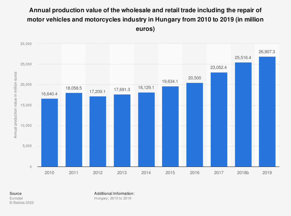 Statistic: Annual production value of the wholesale and retail trade including the repair of motor vehicles and motorcycles industry in Hungary from 2008 to 2015 (in million euros) | Statista