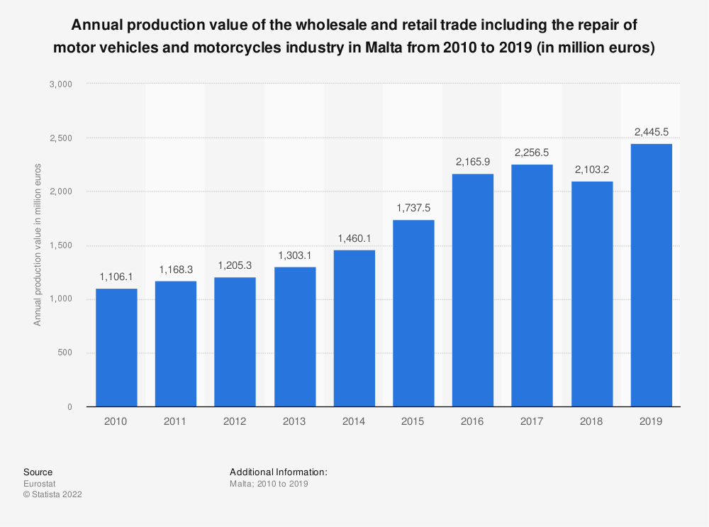 Statistic: Annual production value of the wholesale and retail trade including the repair of motor vehicles and motorcycles industry in Malta from 2008 to 2015 (in million euros) | Statista