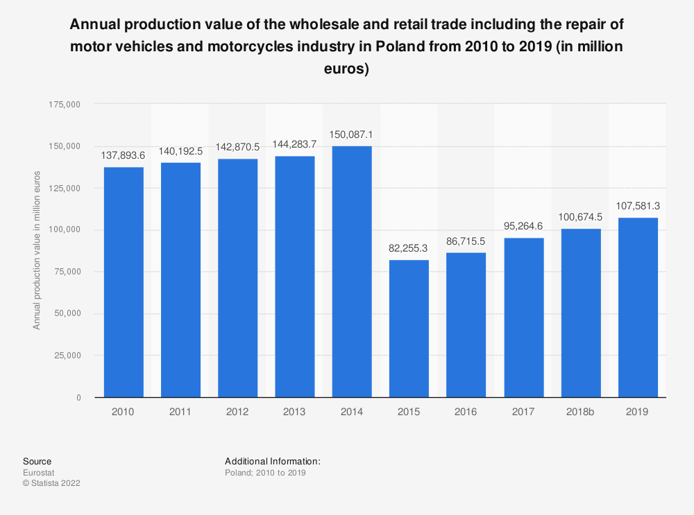 Statistic: Annual production value of the wholesale and retail trade including the repair of motor vehicles and motorcycles industry in Poland from 2008 to 2016 (in million euros) | Statista