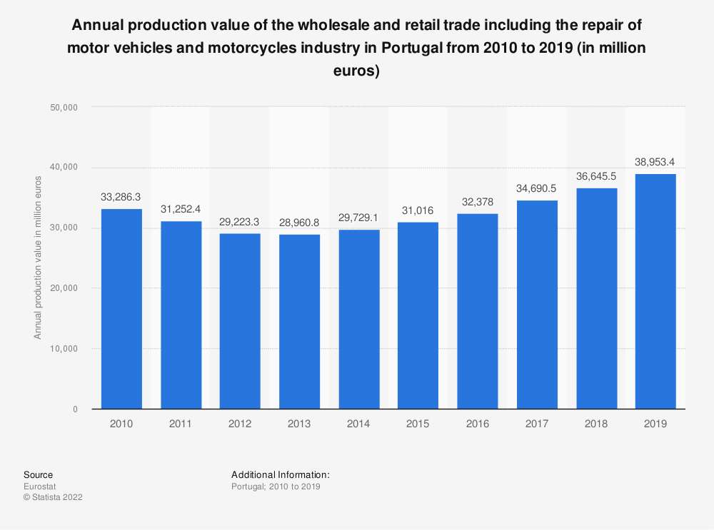 Statistic: Annual production value of the wholesale and retail trade including the repair of motor vehicles and motorcycles industry in Portugal from 2008 to 2015 (in million euros)   Statista
