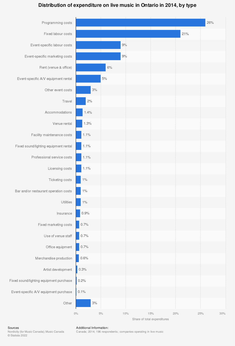 Statistic: Distribution of expenditure on live music in Ontario in 2014, by type | Statista