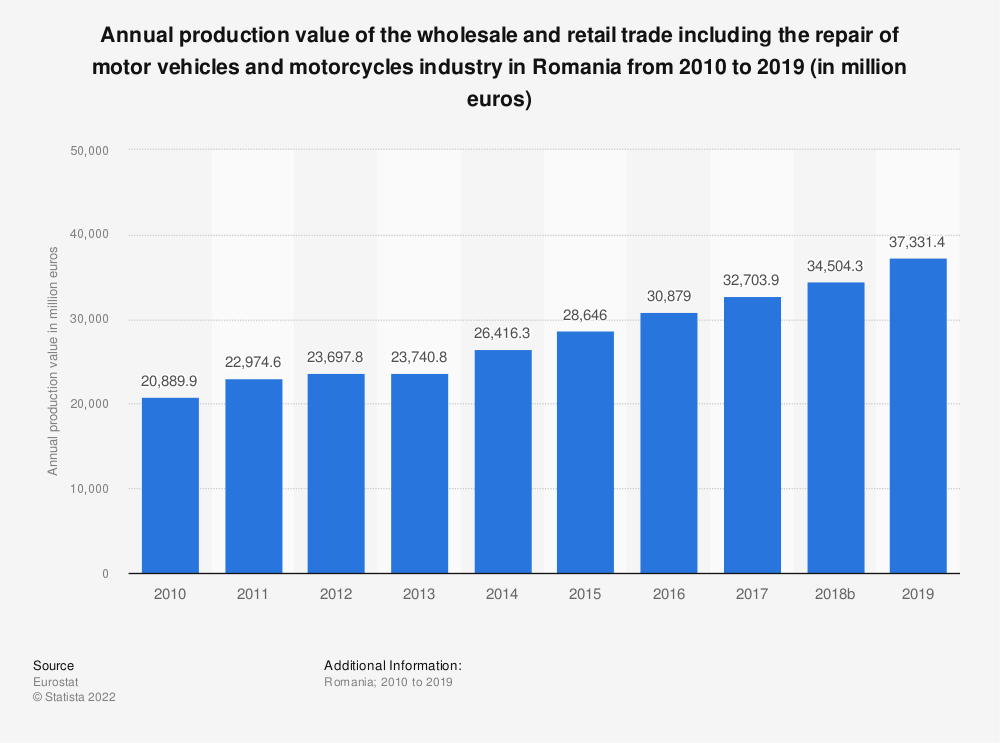 Statistic: Annual production value of the wholesale and retail trade including the repair of motor vehicles and motorcycles industry in Romania from 2008 to 2015 (in million euros) | Statista