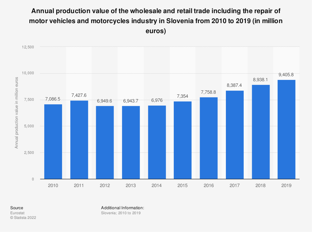 Statistic: Annual production value of the wholesale and retail trade including the repair of motor vehicles and motorcycles industry in Slovenia from 2008 to 2015 (in million euros) | Statista