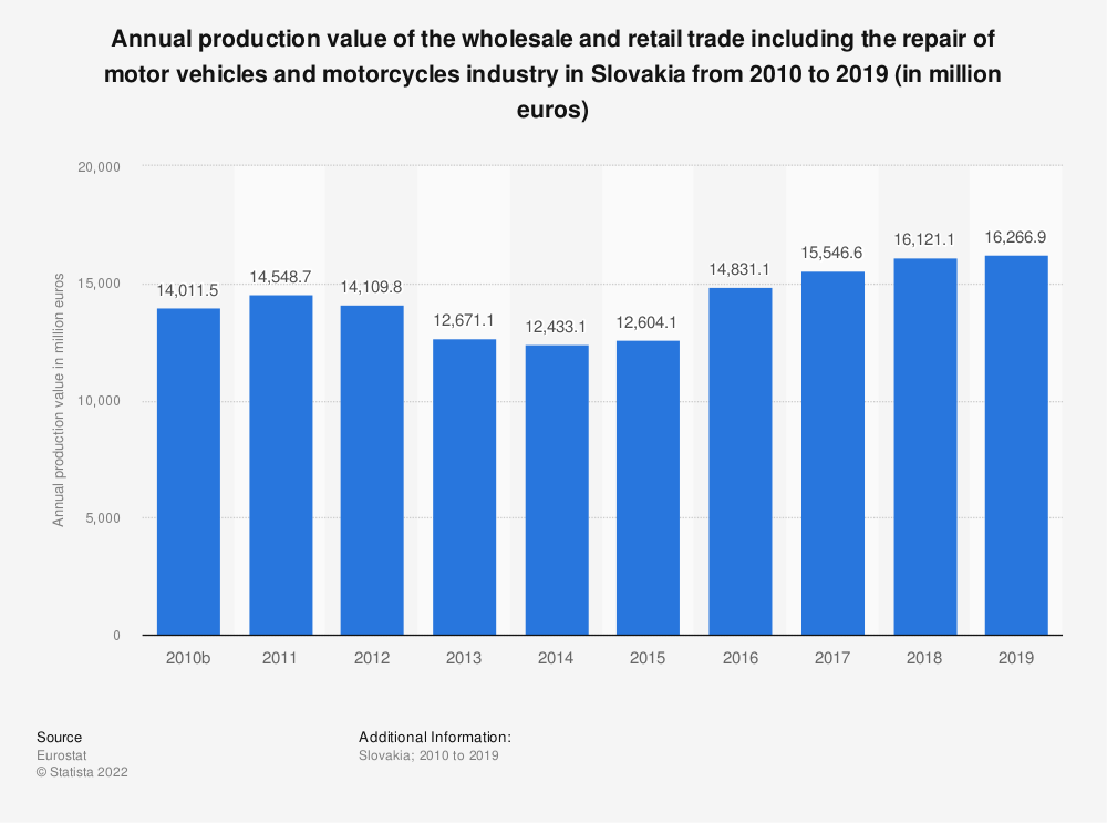 Statistic: Annual production value of the wholesale and retail trade including the repair of motor vehicles and motorcycles industry in Slovakia from 2008 to 2015 (in million euros) | Statista