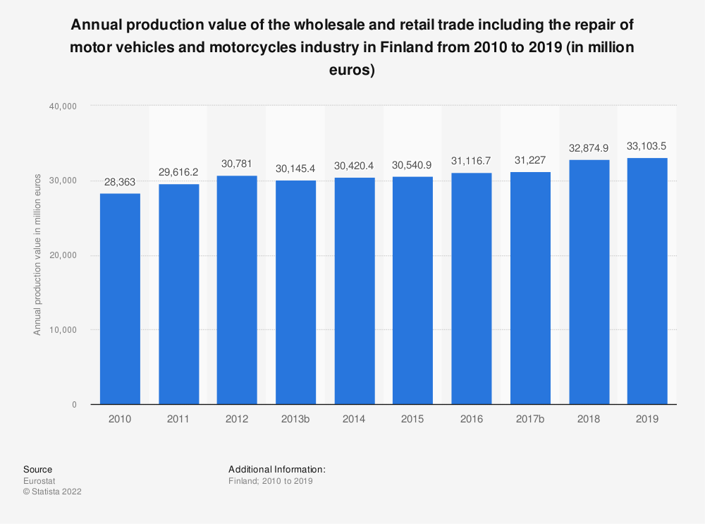 Statistic: Annual production value of the wholesale and retail trade including the repair of motor vehicles and motorcycles industry in Finland from 2008 to 2015 (in million euros) | Statista