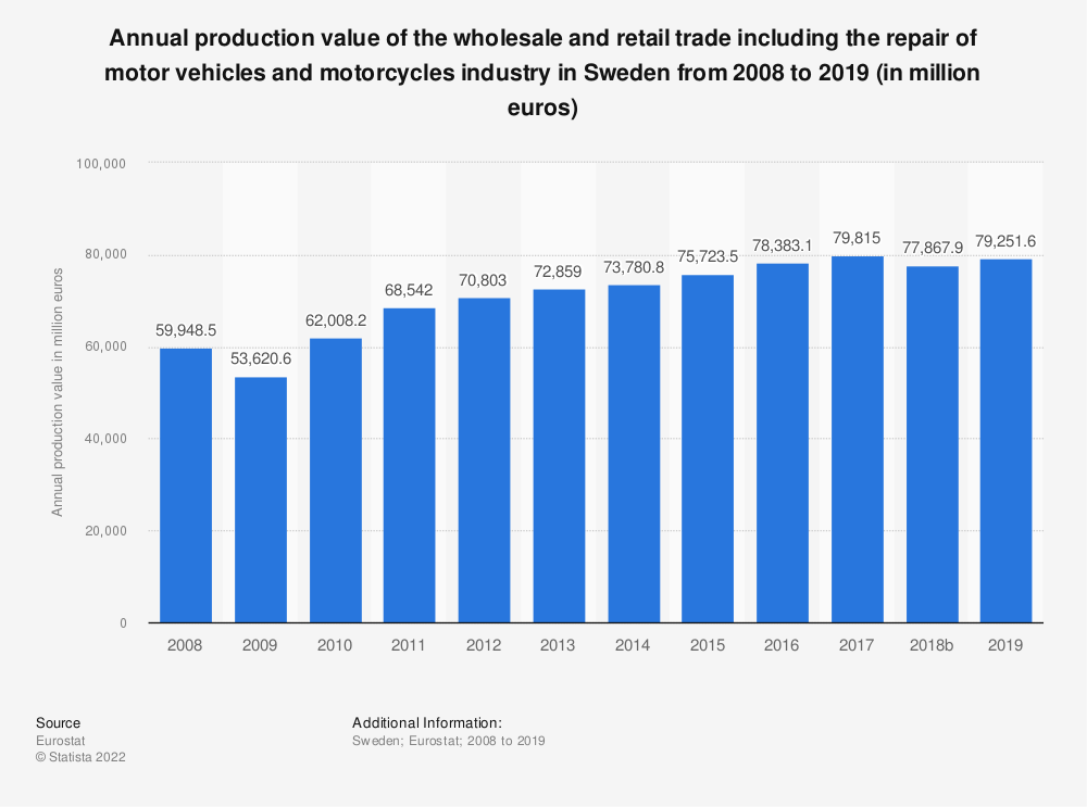 Statistic: Annual production value of the wholesale and retail trade including the repair of motor vehicles and motorcycles industry in Sweden from 2008 to 2018 (in million euros) | Statista