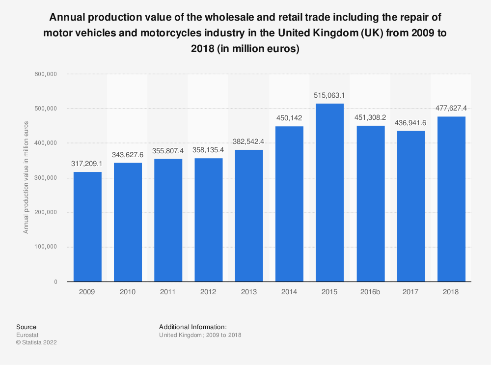 O Wholesale Retail Trade Production Value 2008 2015