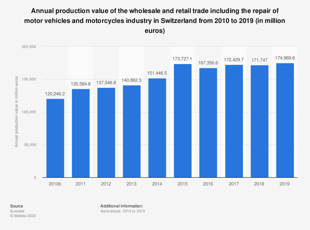 Statistic: Annual production value of the wholesale and retail trade including the repair of motor vehicles and motorcycles industry in Switzerland from 2009 to 2015 (in million euros) | Statista