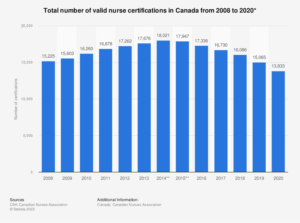 Statistic: Total number of valid nurse certifications in Canada from 2008 to 2018* | Statista