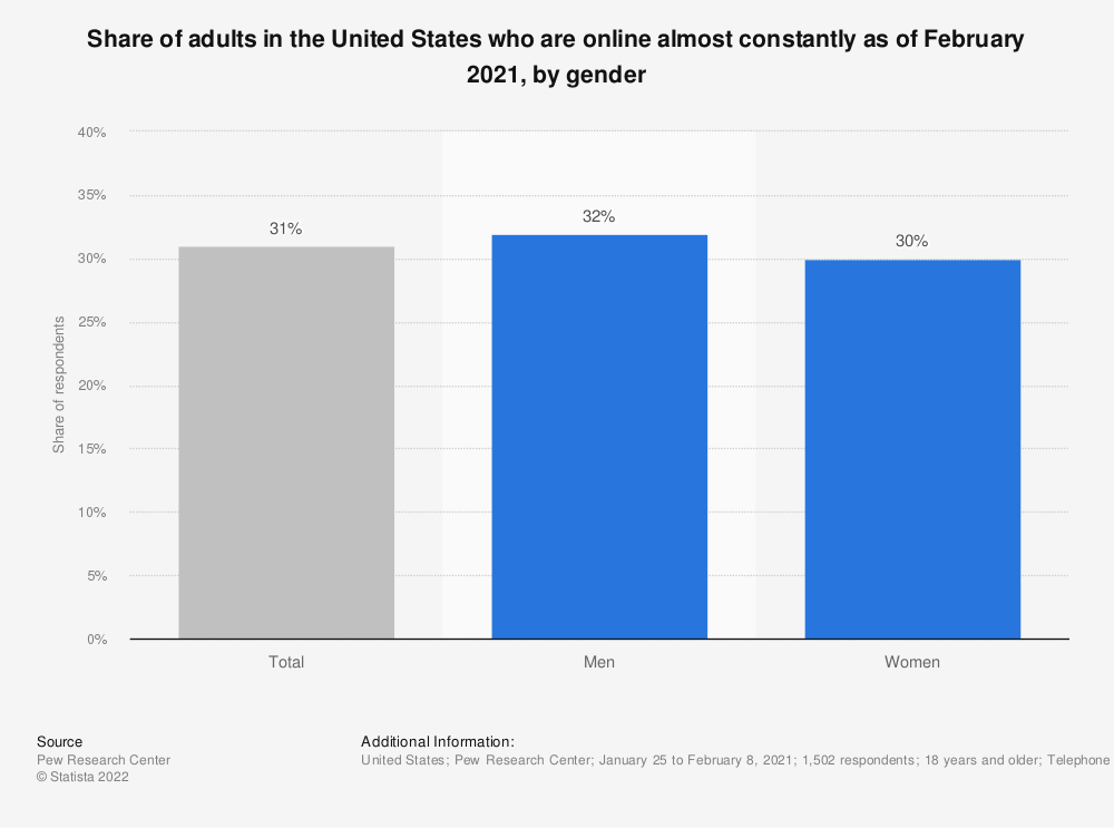 Statistic: Share of adults in the United States who are online almost constantly as of January 2018, by gender | Statista