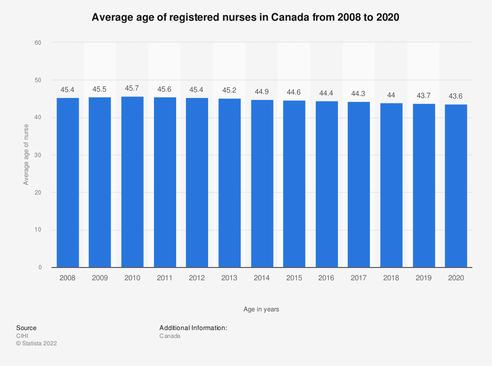 Statistic: Average age of registered nurses in Canada from 2008 to 2018 | Statista