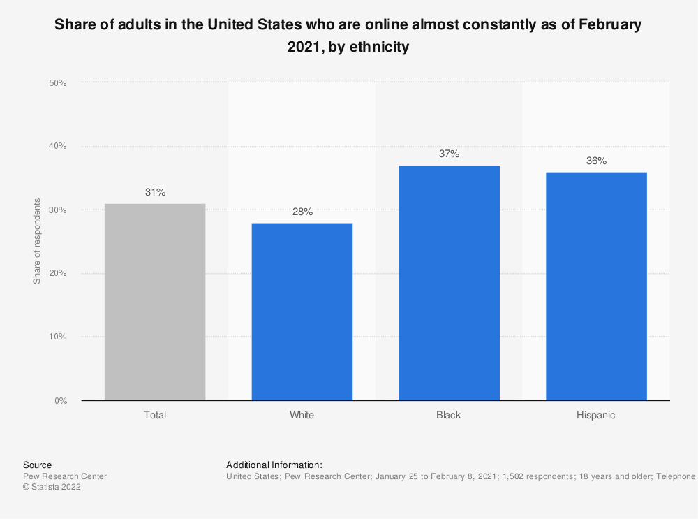 Statistic: Share of adults in the United States who are online almost constantly as of January 2018, by ethnicity | Statista