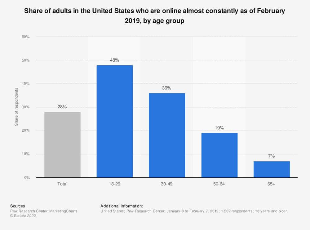 Statistic: Share of adults in the United States who are online almost constantly as of January 2018, by age group | Statista