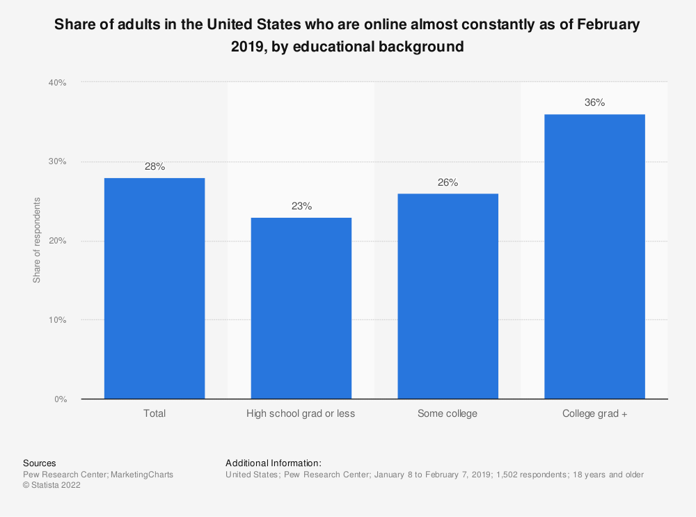 Statistic: Share of adults in the United States who are online almost constantly as of January 2018, by educational background | Statista