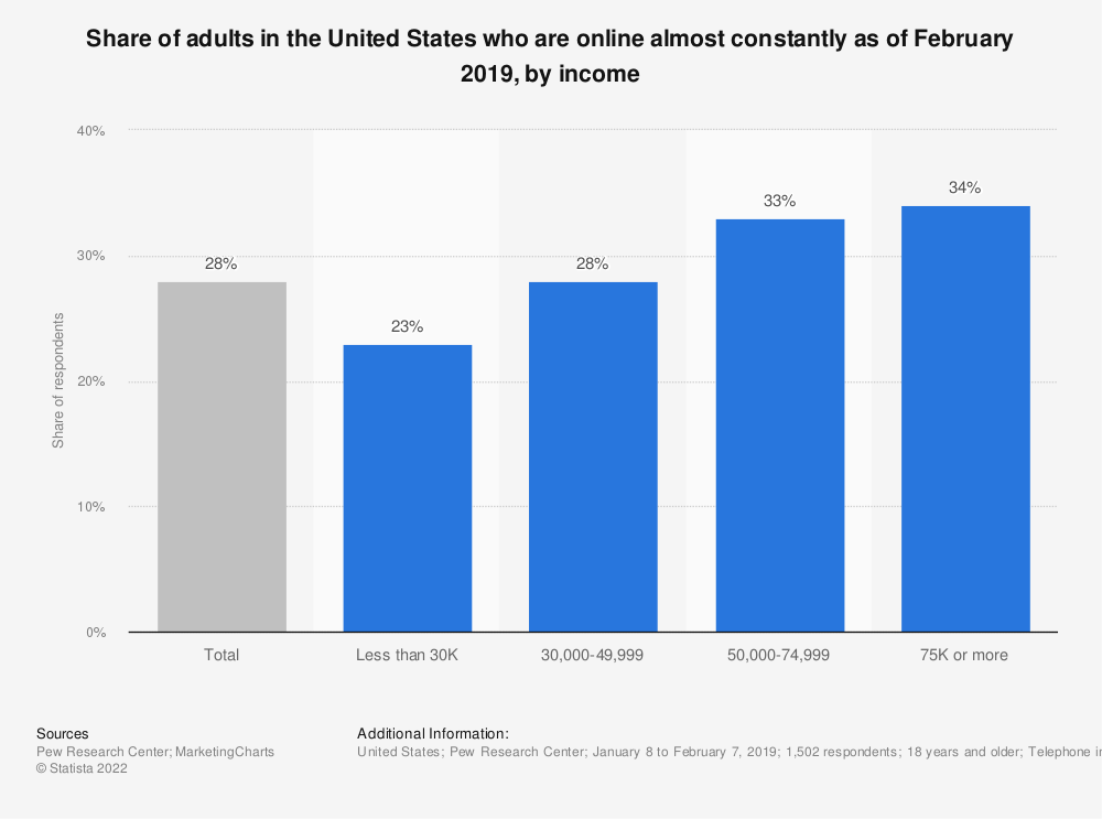 Statistic: Share of adults in the United States who are online almost constantly as of February 2019, by income | Statista
