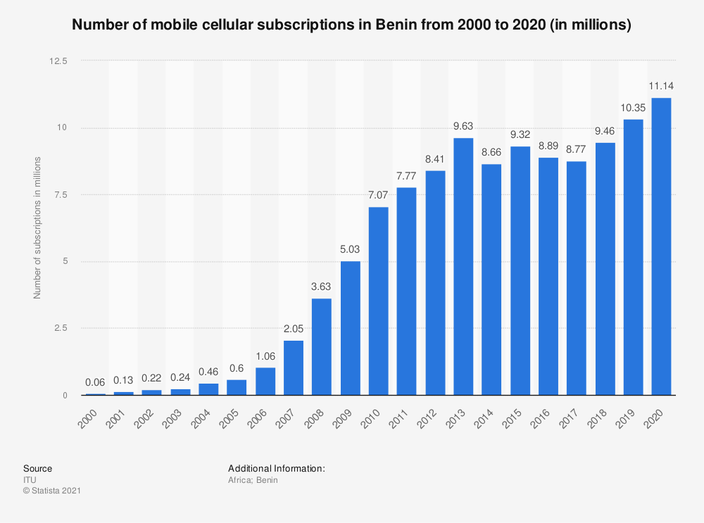 Statistic: Number of mobile cellular subscriptions in Benin from 2000 to 2018 (in millions) | Statista