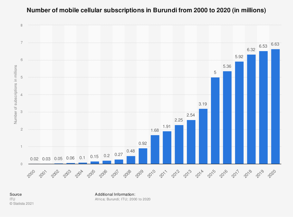 Statistic: Number of mobile cellular subscriptions in Burundi from 2000 to 2017 (in millions) | Statista