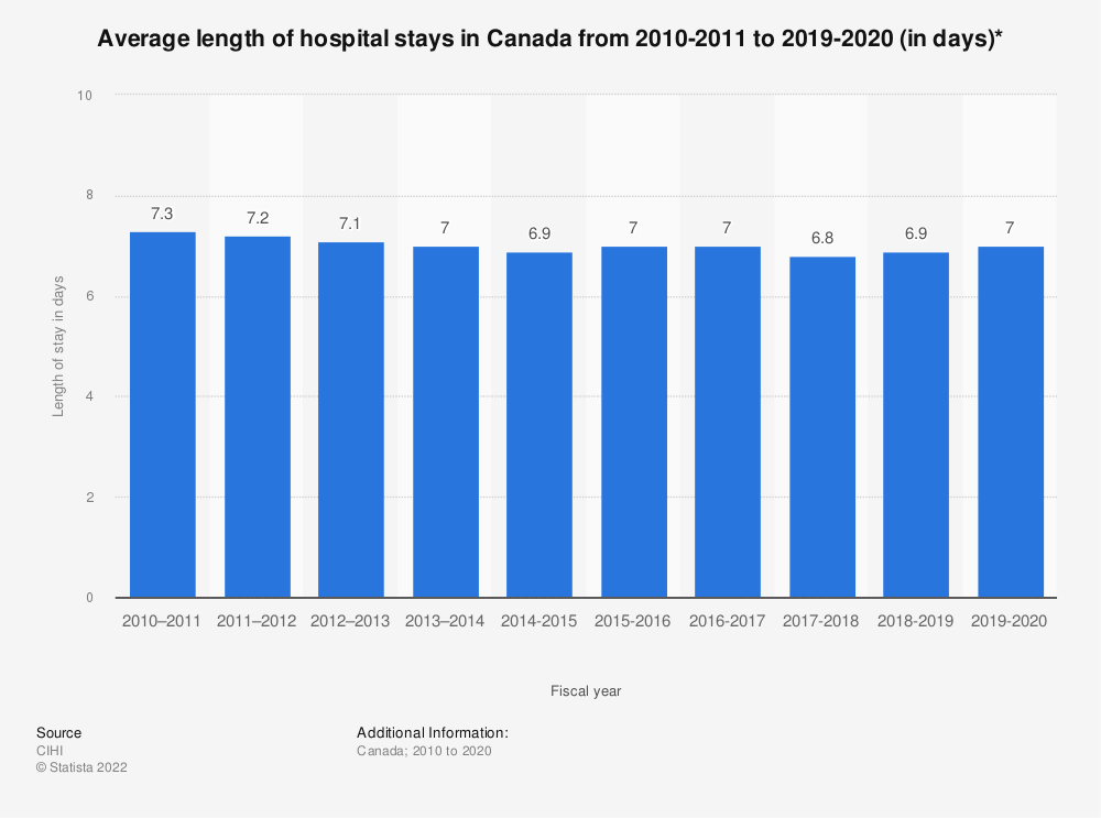 Statistic: Average length of hospital stays in Canada from 2010-2011 to 2016-2017 (in days)* | Statista