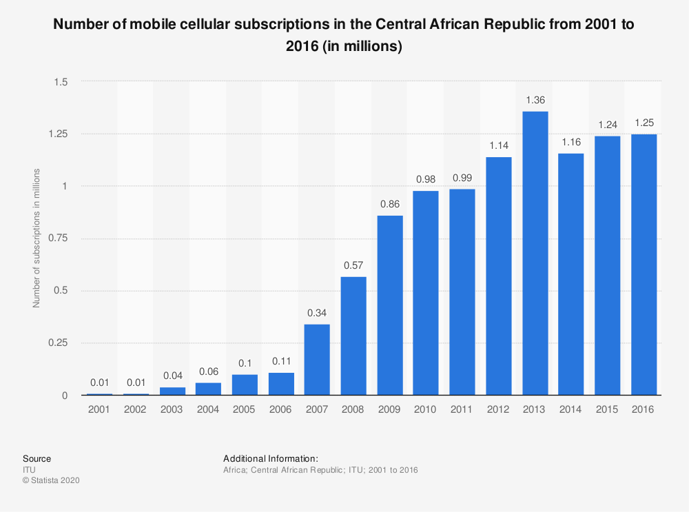 Statistic: Number of mobile cellular subscriptions in the Central African Republic from 2001 to 2016 (in millions) | Statista