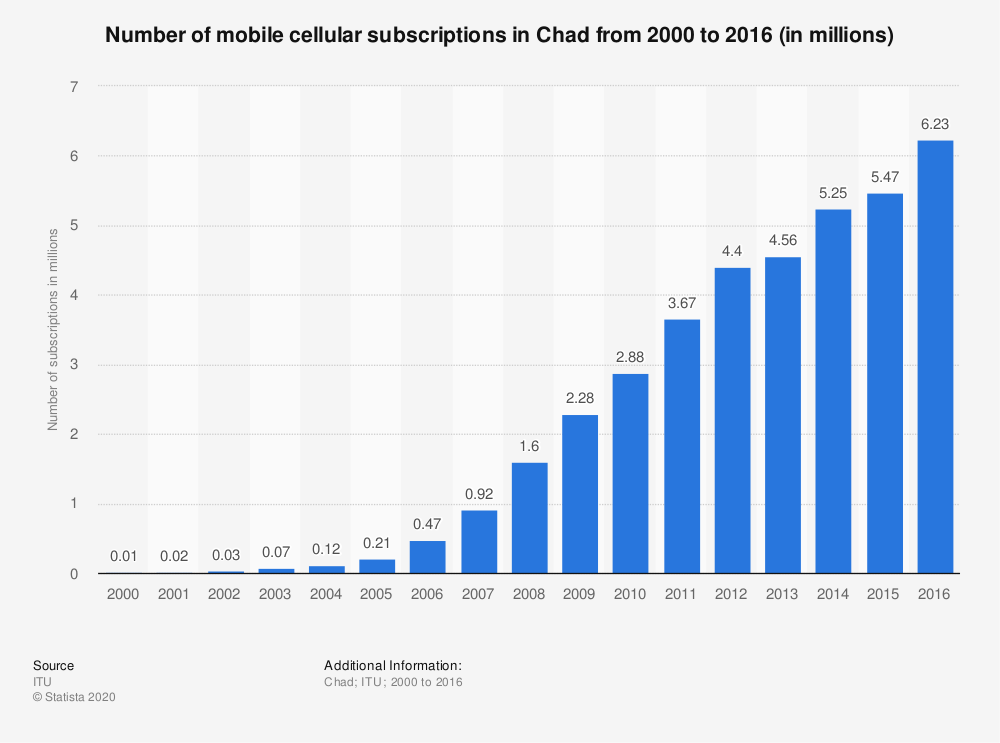 Statistic: Number of mobile cellular subscriptions in Chad from 2000 to 2016 (in millions) | Statista