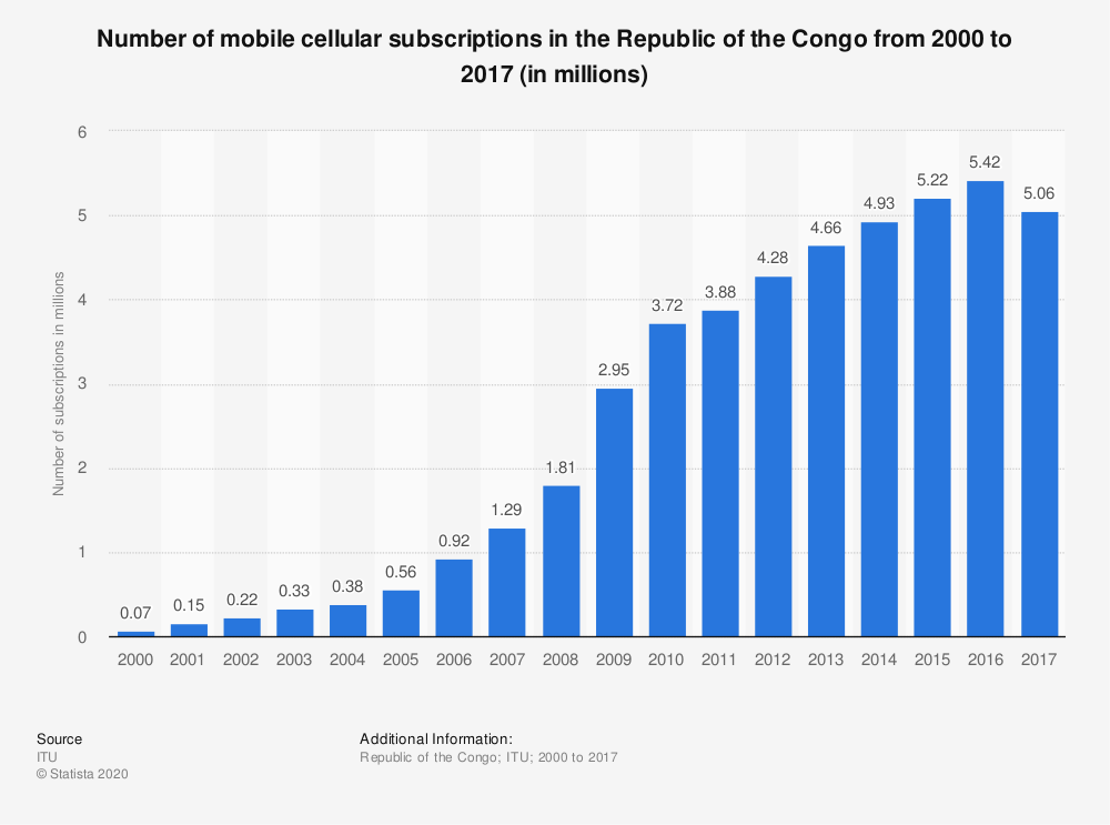 Statistic: Number of mobile cellular subscriptions in the Republic of the Congo from 2000 to 2017 (in millions) | Statista