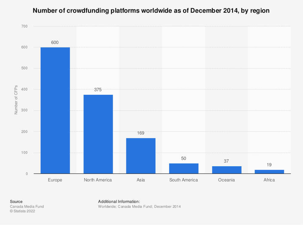 Statistic: Number of crowdfunding platforms worldwide as of December 2014, by region | Statista