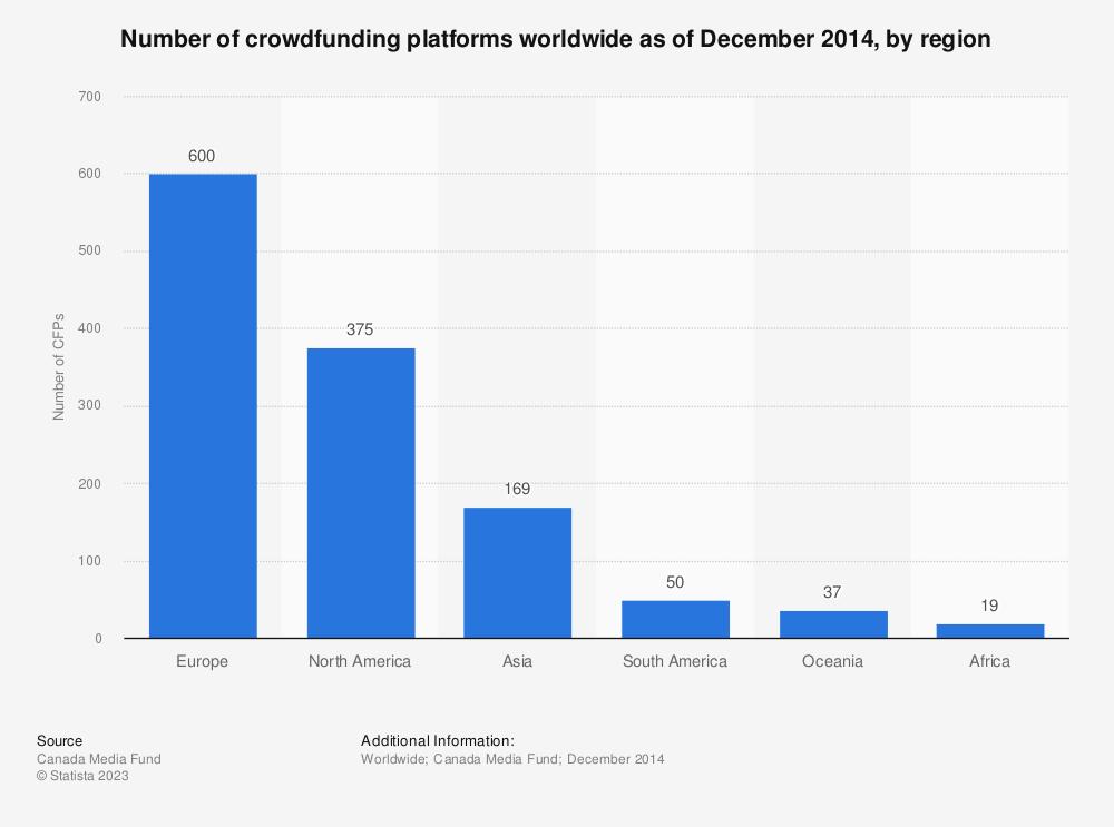 Statistic: Number of crowdfunding platforms worldwide as of December 2014, by region | Statista