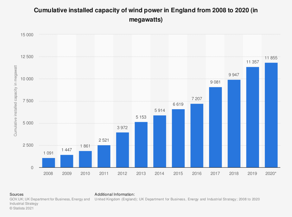 Statistic: Cumulative installed capacity of wind power in England from 2008 to 2018 (in megawatts)* | Statista