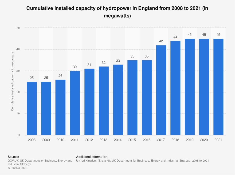 Statistic: Cumulative installed capacity of hydropower in England from 2008 to 2017 (in megawatts) | Statista